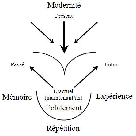 Philosophie de l'art, art moderne, Podoroga